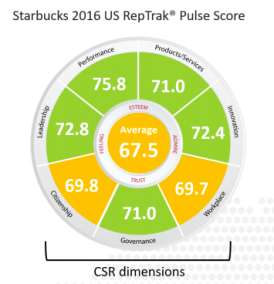 starbucks-pulse-reptrak-wheel