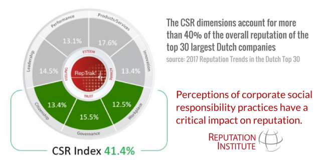 CSR wheel Dutch Top 30