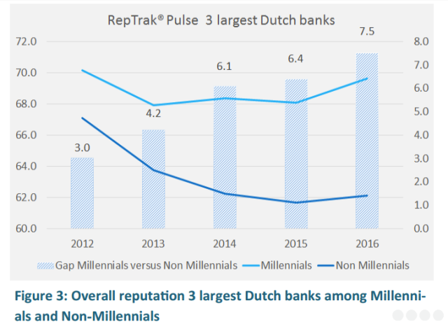 dutchbanks-millennial-vs-non