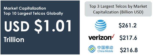 telco-market-capitalization