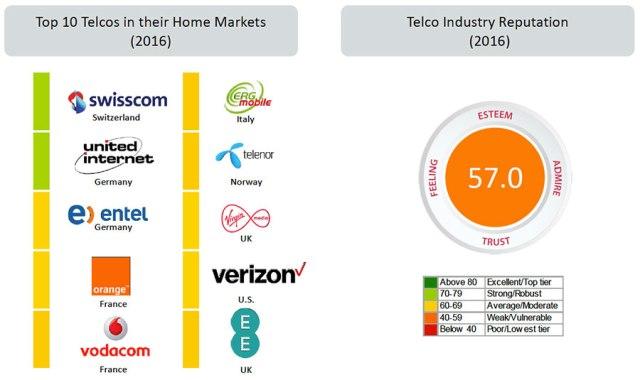 top-10-telcos
