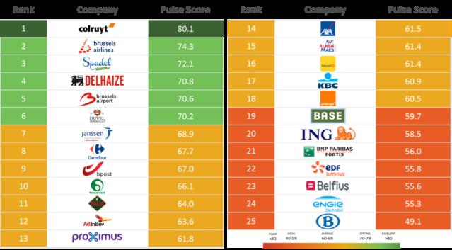 2017-belgium-reptrak-top-companies