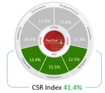 CSR-Dimensions