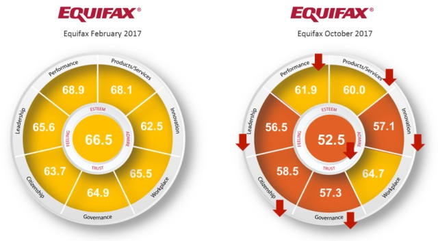 equifax-pre-and-post-crisis-reputation